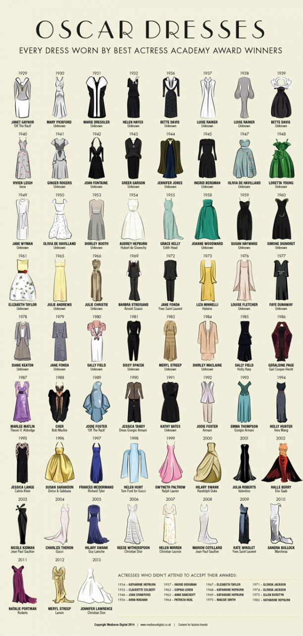 Jurken van alle Oscarwinnaressen 'Beste actrice'. Afbeelding: ©Media Run Digital.